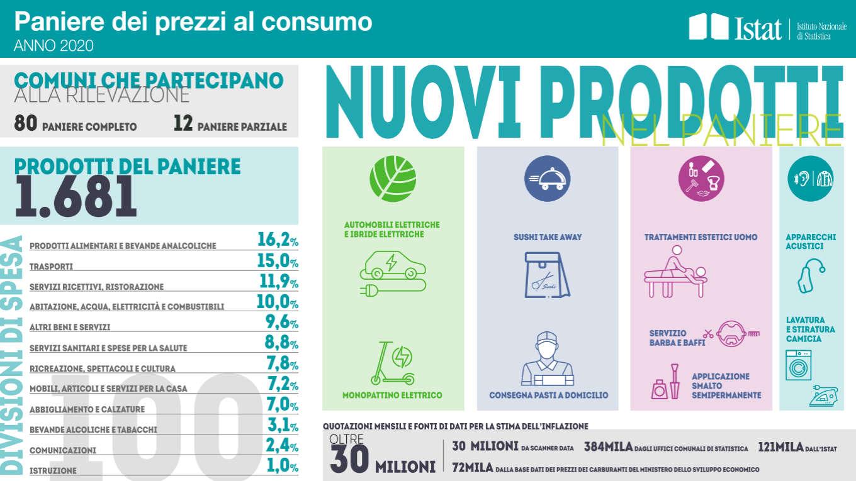 L'Istat aggiorna il paniere dei prodotti per il calcolo dell'inflazione dal 2020
