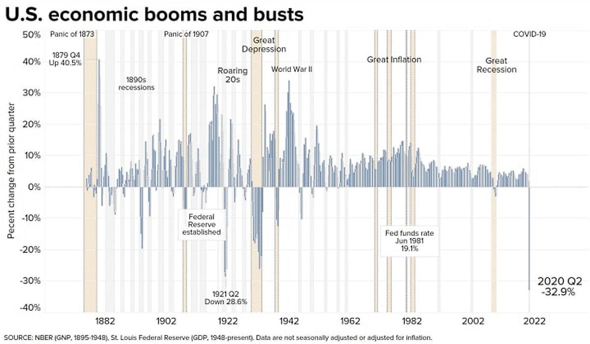 Usa: il crollo del Pil è la conseguenza della disatrosa gestione della crisi pandemica da parte di Trump