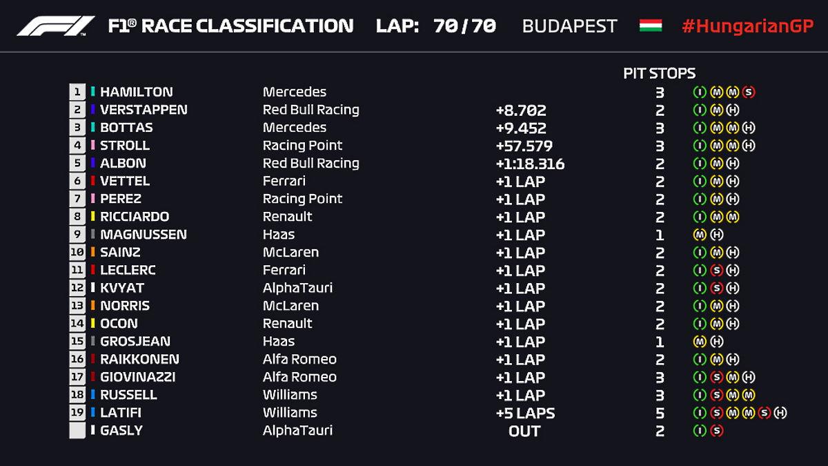Formula 1, in Ungheria è ancora Hamilton a tagliare per primo il traguardo