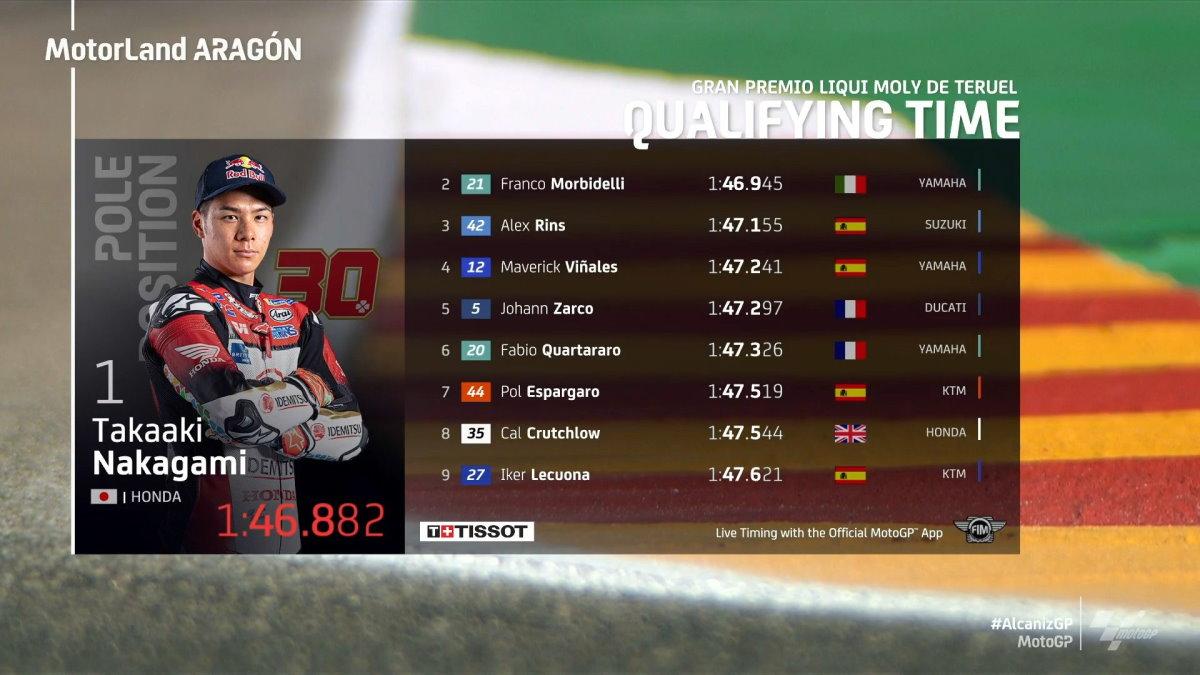 MotoGP, è di Takaki Nakagami la pole del GP di Teruel