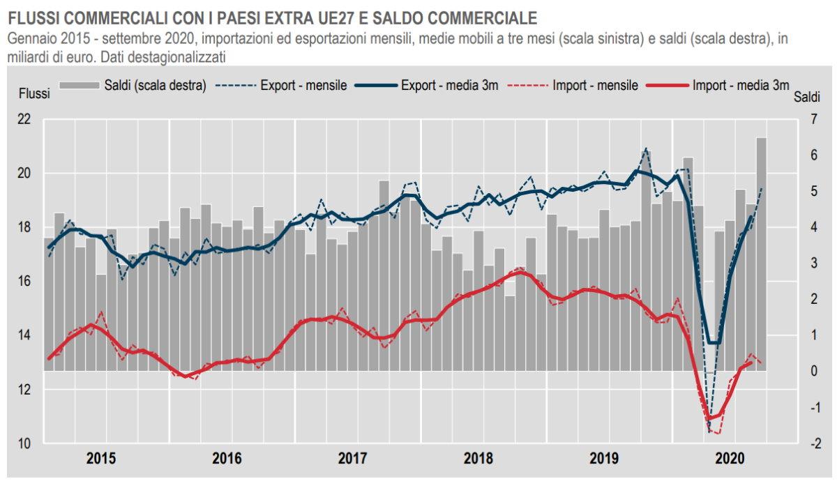 Istat, il commercio con l'estero dell'Italia con i Paesi extra Ue a settembre 2020