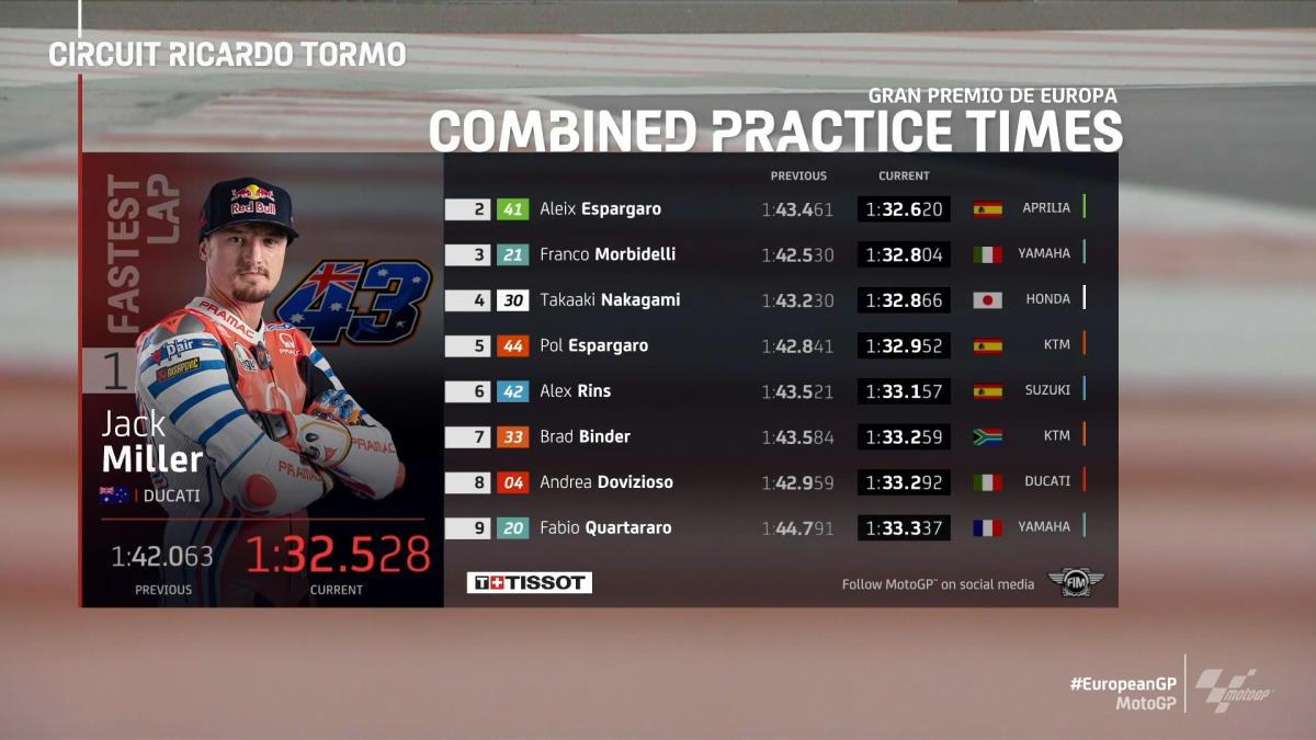 MotoGP, Jack Miller (Pramac) il più veloce nelle libere del Gran Premio d'Europa