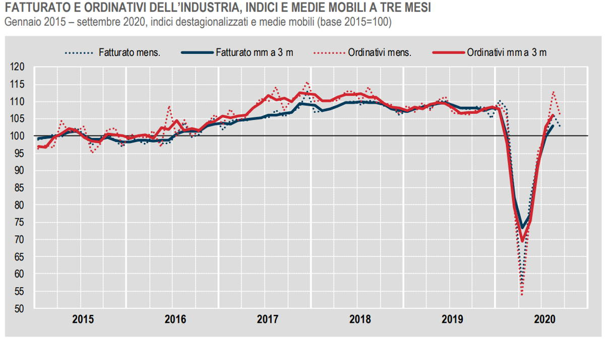 Istat, in diminuzione a settembre 2020 fatturato e ordinativi dell'industria