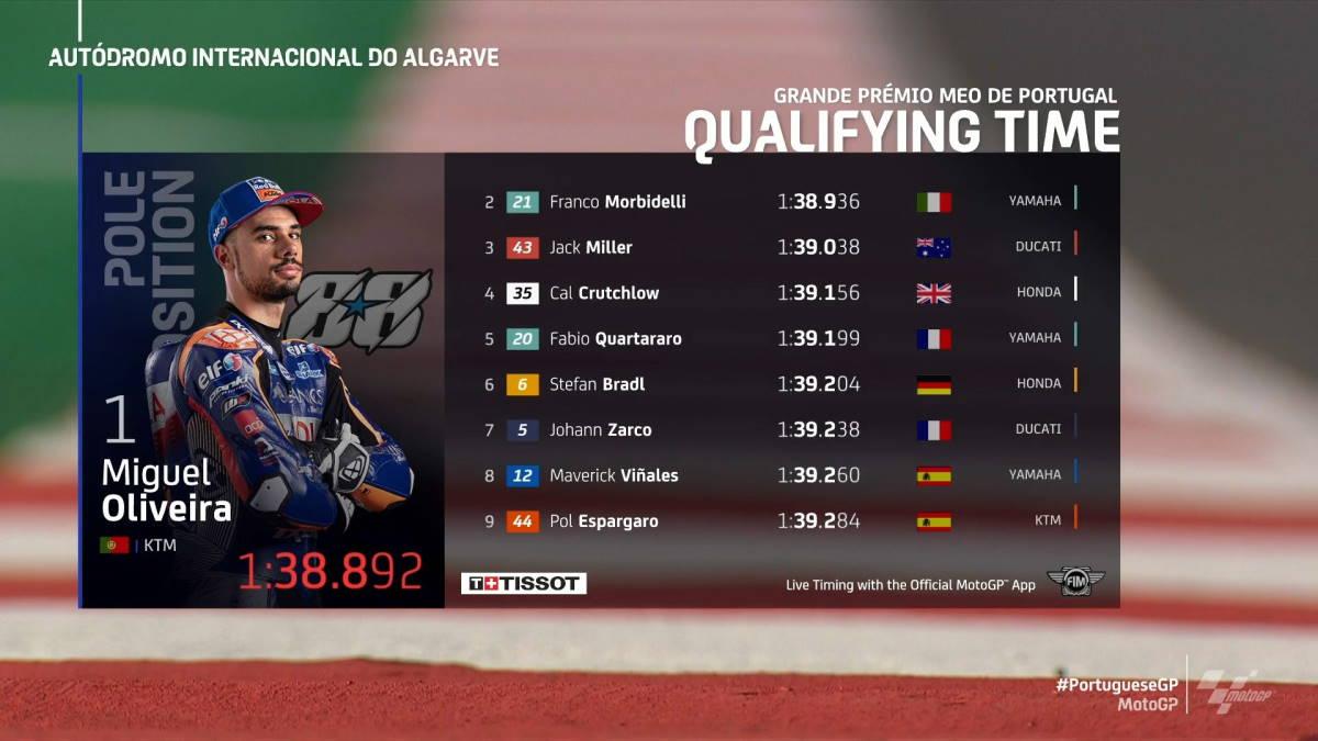 MotoGP, al portoghese Oliveira la pole del gran premio di casa