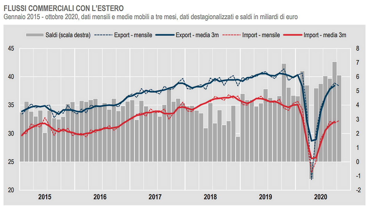 Istat, l'andamento del commercio con l'estero dell'Italia ad ottobre 2020