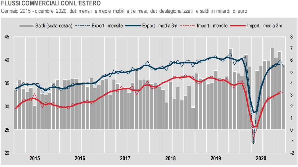 Istat, l'andamento del commercio con l'estero a dicembre 2020