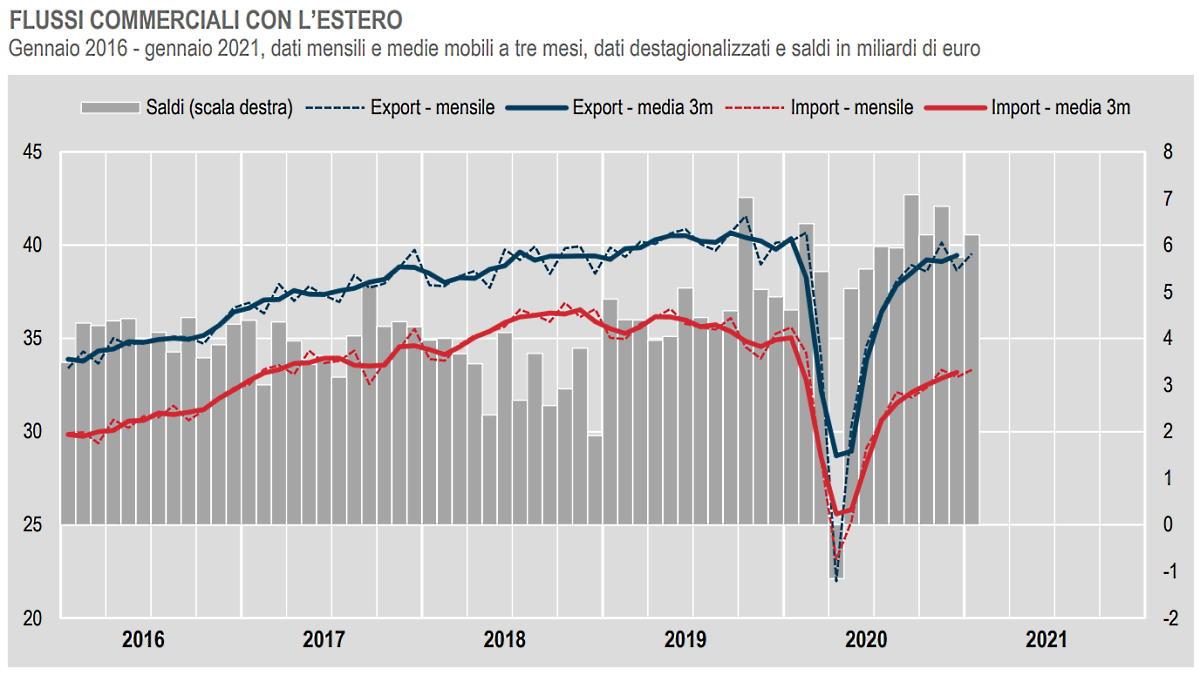 Istat, i dati del commercio con l'estero e i prezzi all'importazione a gennaio 2021