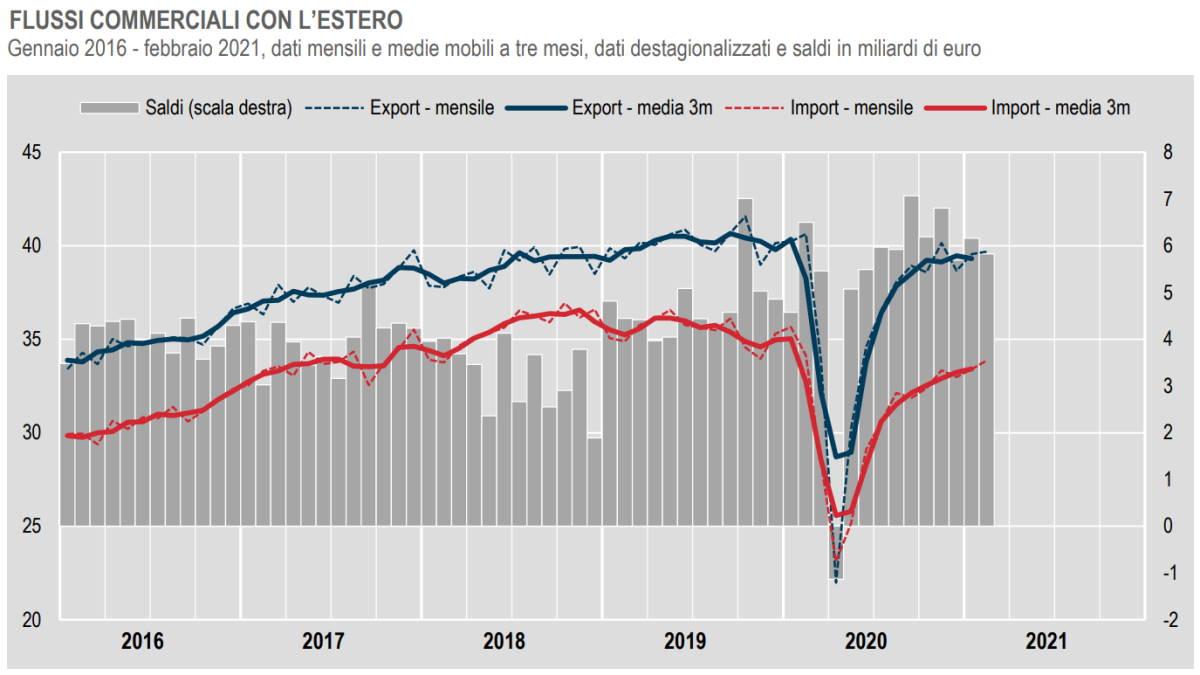 Febbraio 2021, Commercio con l'estero e prezzi all'import