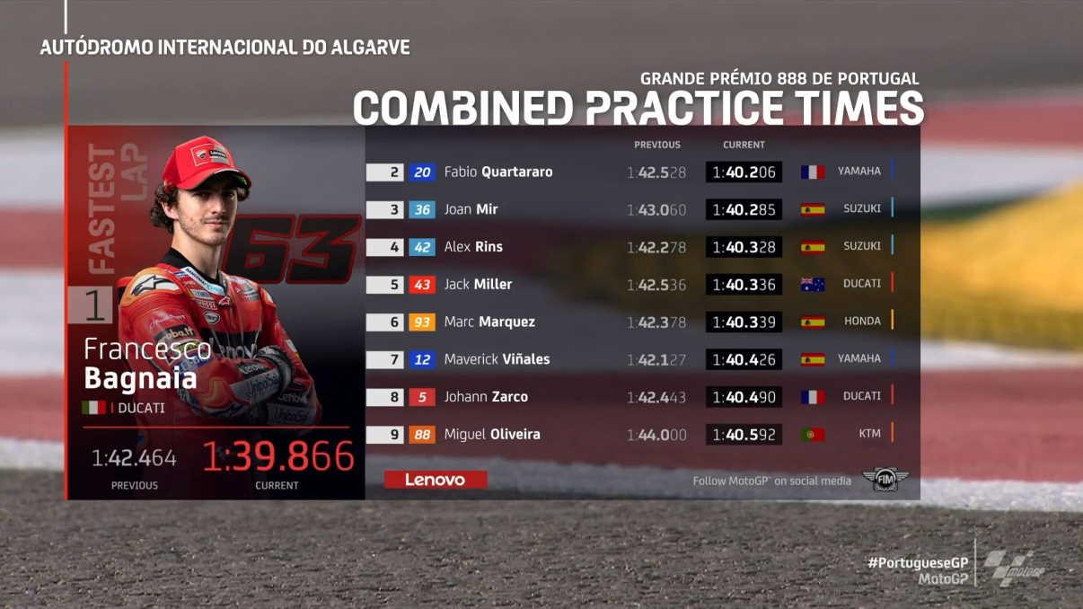MotoGP, Bagnaia il più veloce nelle libere del venerdì per il GP del Portogallo