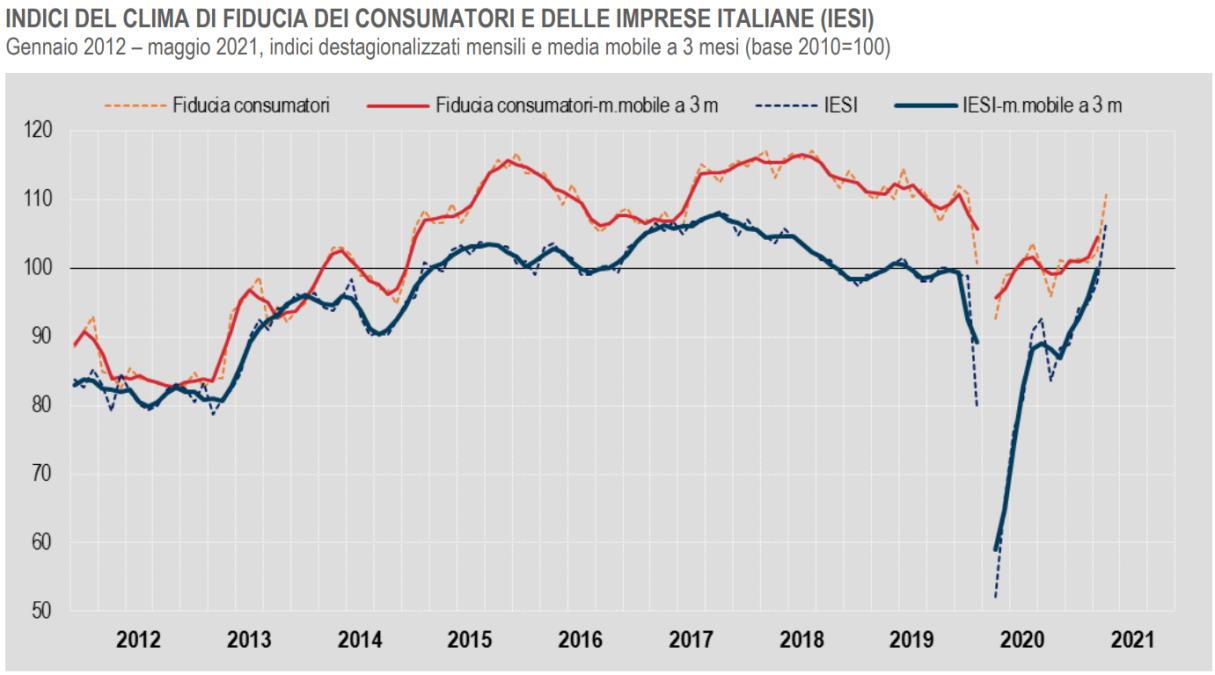 Istat, a maggio 2021 in decisa crescita il clima di fiducia di consumatori e imprese