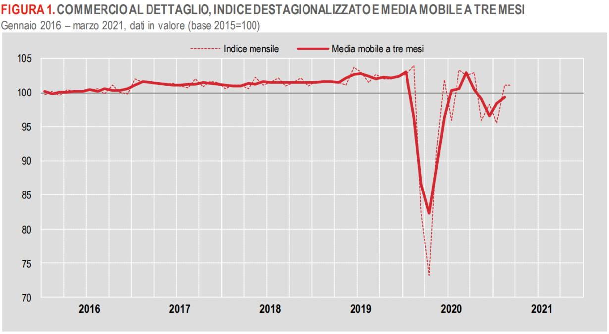 A marzo 2021 andamento stabile del commercio al dettaglio rispetto al mese precedente