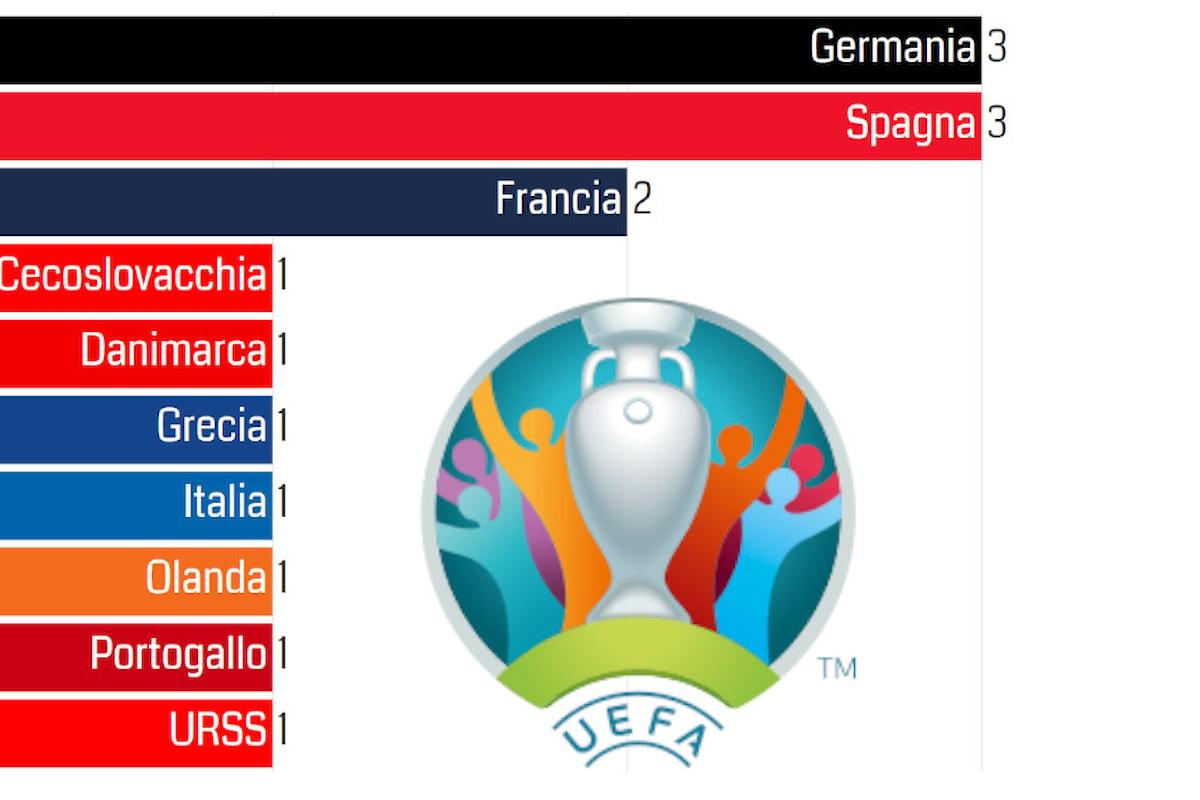 Europei di calcio: tutti i vincitori e classifica delle squadre con più titoli