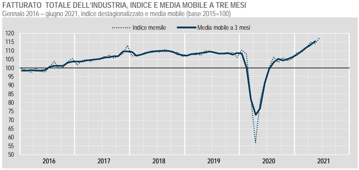 Istat, a giugno 2021 è in netta crescita il fatturato dell'industria