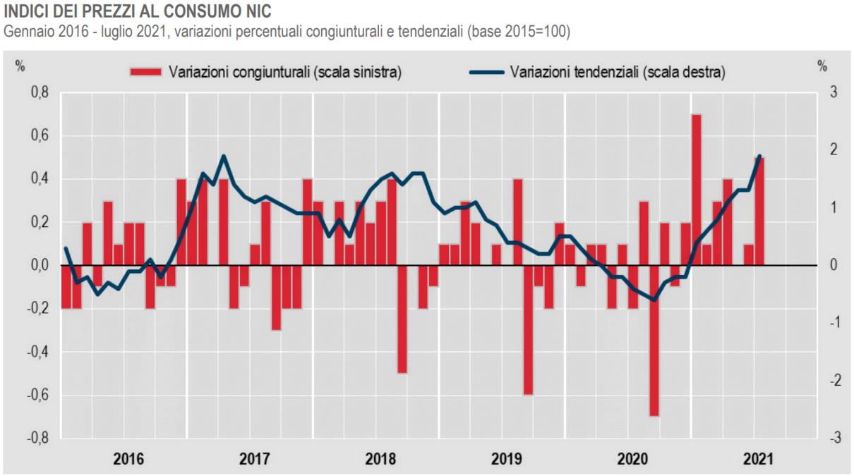 Istat, cresce l'inflazione a luglio 2021