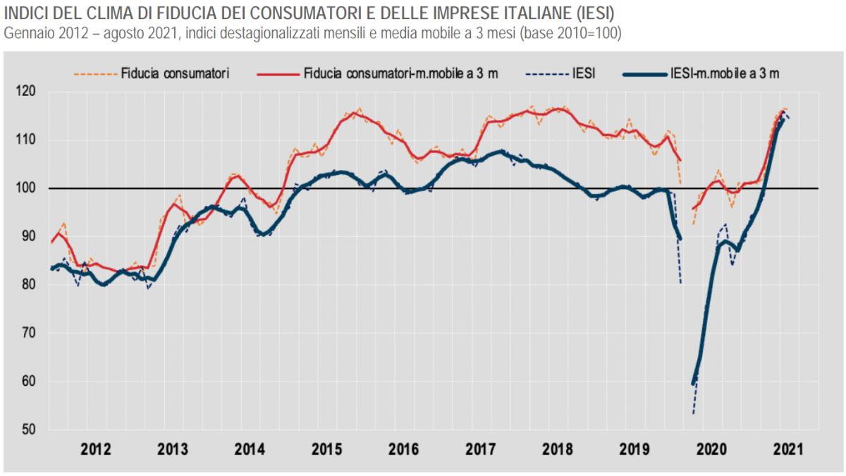 Istat, ad agosto 2021 è in calo l'indice di fiducia di consumatori ed imprese