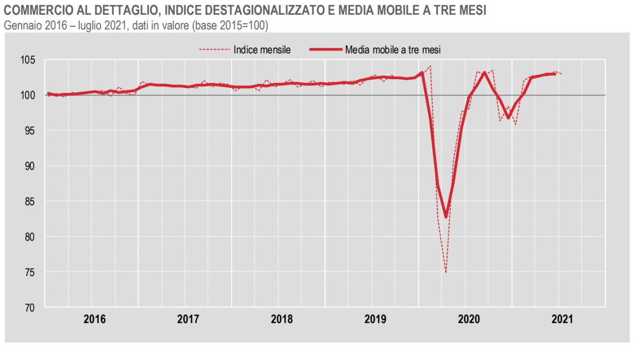 A luglio 2021 in calo rispetto a un mese fa il commercio al dettaglio, sia per fatturato che per volume dei prodotti venduti