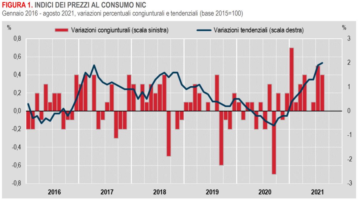 Istat, in aumento ad agosto 2021 i prezzi al consumo