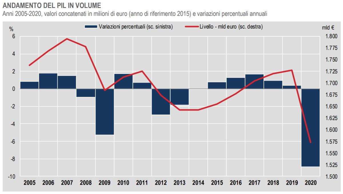 Istat: il dato definitivo del Pil dell'Italia nel 2019 e nel 2020