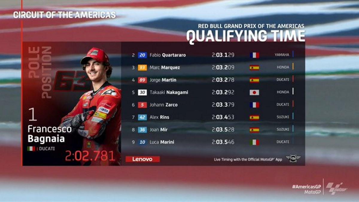 MotoGP, nel GP delle Americhe terza pole di fila per Francesco Bagnaia