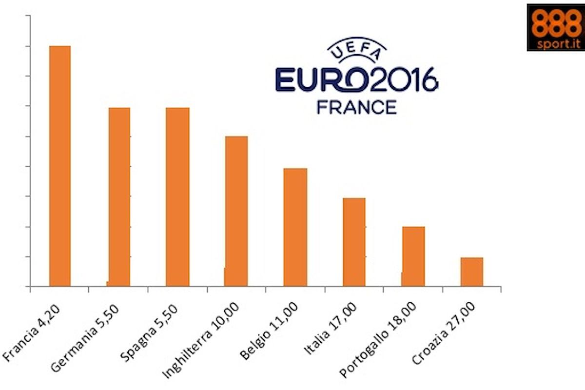 Euro 2016: corsa a tre per il titolo, l'Italia insegue a 17,00