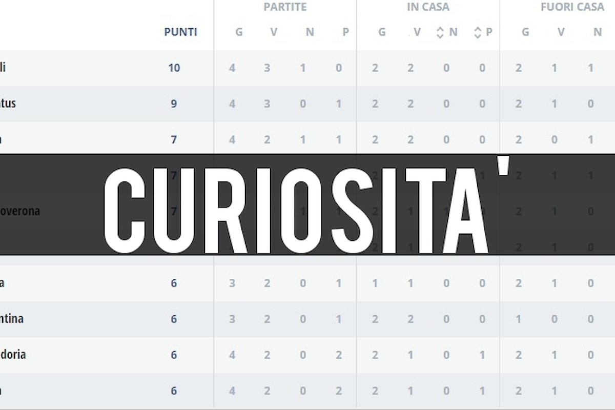Statistica curiosa in Serie A: non succedeva da ben 5 anni!