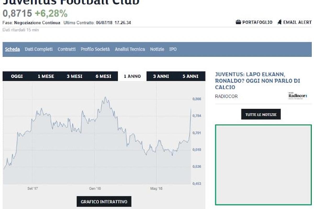 Ronaldo alla Juventus? la telenovela ancora non si è conclusa e la Consob chiede lumi